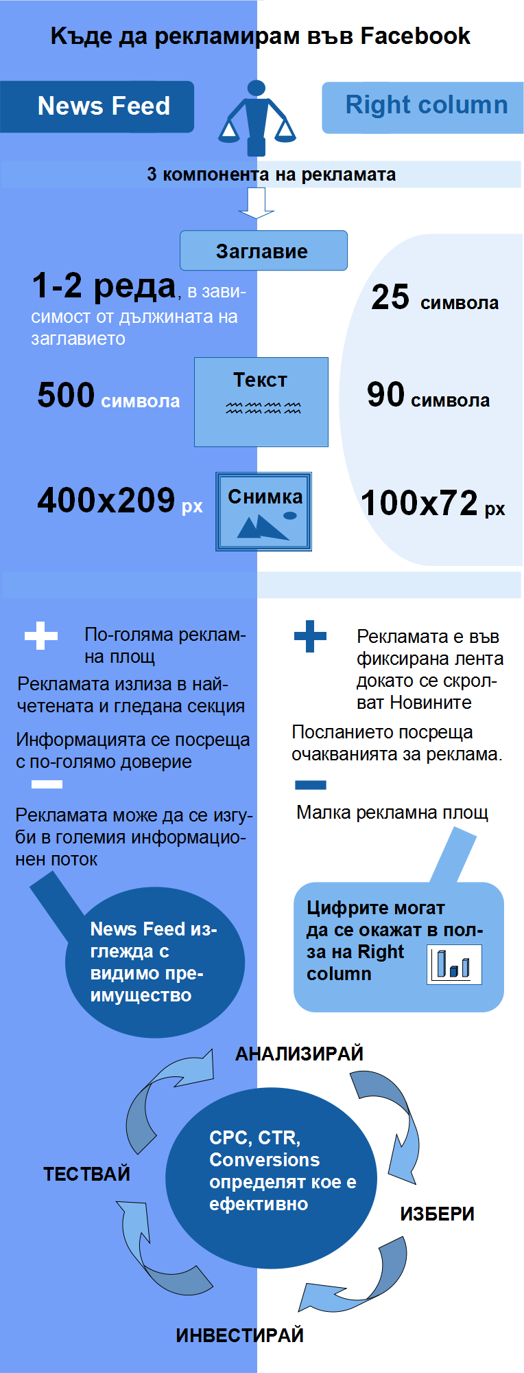 Facebook-adv-News-Feed-vs-Right-Column1