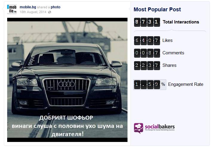 Трето място по най-популярен пост във Facebook за август